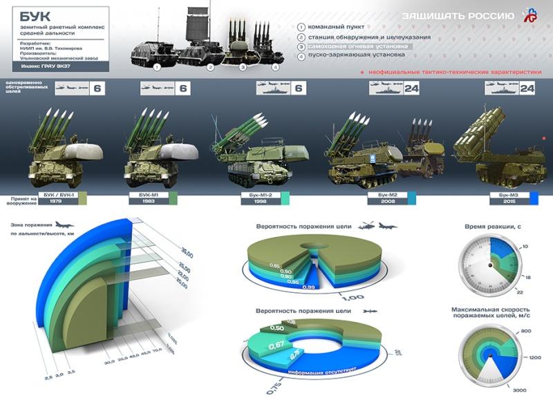 systèmes DCA russes - Page 2 Buki_p10