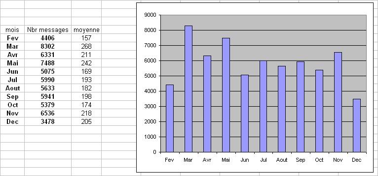 Statistiques et nouveautés du forum - Page 4 Fraque12