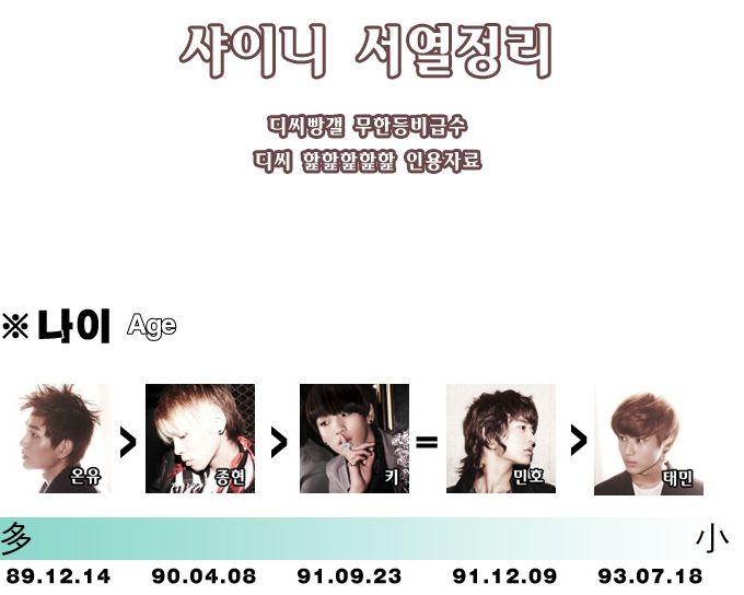 [Fanmade] Bảng xếp hạng từng thành viên trong SHINee 43712510