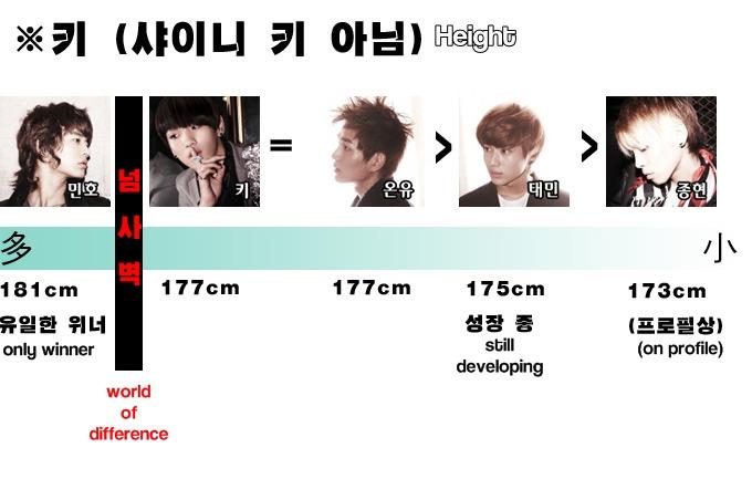 [Fanmade] Bảng xếp hạng từng thành viên trong SHINee 43712512