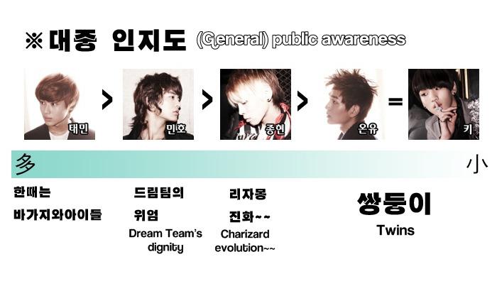 [Fanmade] Bảng xếp hạng từng thành viên trong SHINee 43712514