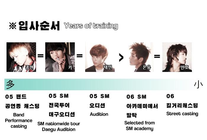 [Fanmade] Bảng xếp hạng từng thành viên trong SHINee 43712515