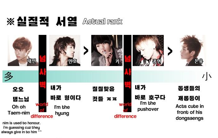 [Fanmade] Bảng xếp hạng từng thành viên trong SHINee 43720310