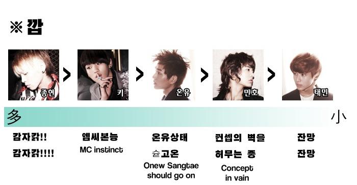 [Fanmade] Bảng xếp hạng từng thành viên trong SHINee 43720314