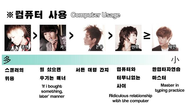 [Fanmade] Bảng xếp hạng từng thành viên trong SHINee 43720317