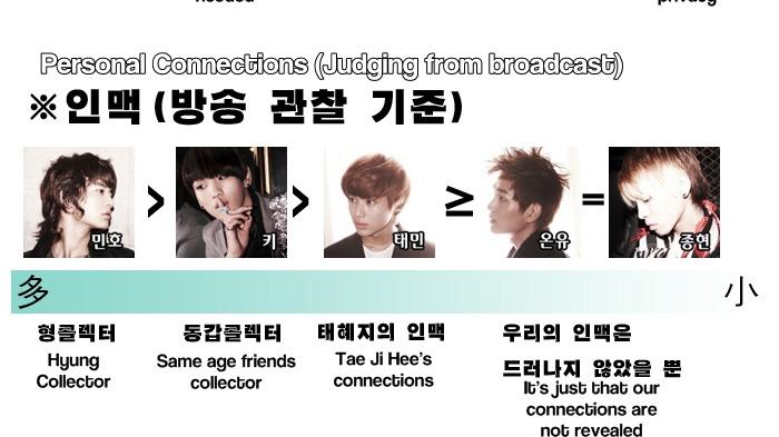 [Fanmade] Bảng xếp hạng từng thành viên trong SHINee 43720319