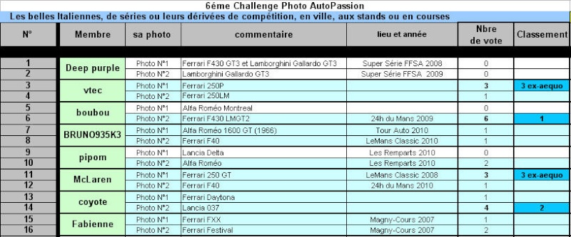 """""""Challenge Photo Auto-Passions"""" - Page 21 Challe14"""