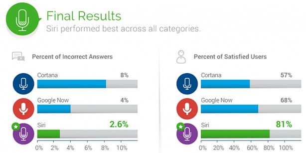 Siri è il preferito dagli utenti, battuti Google Now e Cortana Siri-610
