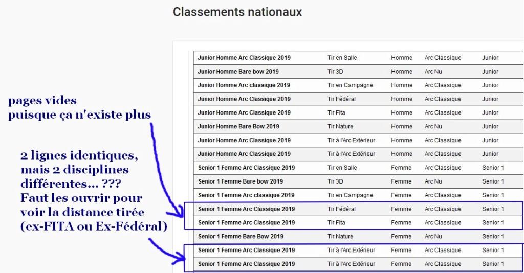 """Tableau pratique pour le """"classement national"""" 2020 Captur23"""