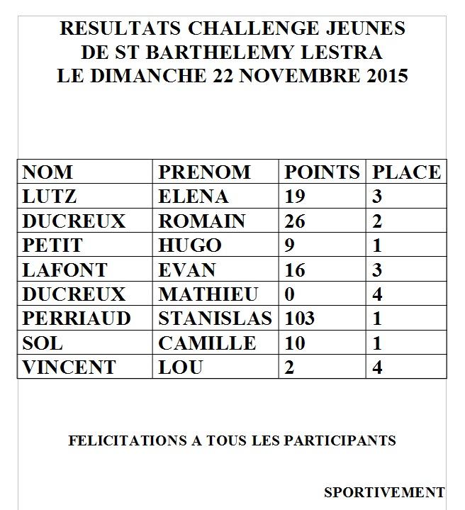 Les résultats 2015 - 2016 Challe11