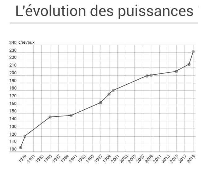LA PUISSANCE DES MOTOS DE 1978 À 2018 : 126 CH GAGNÉS ! Captur10