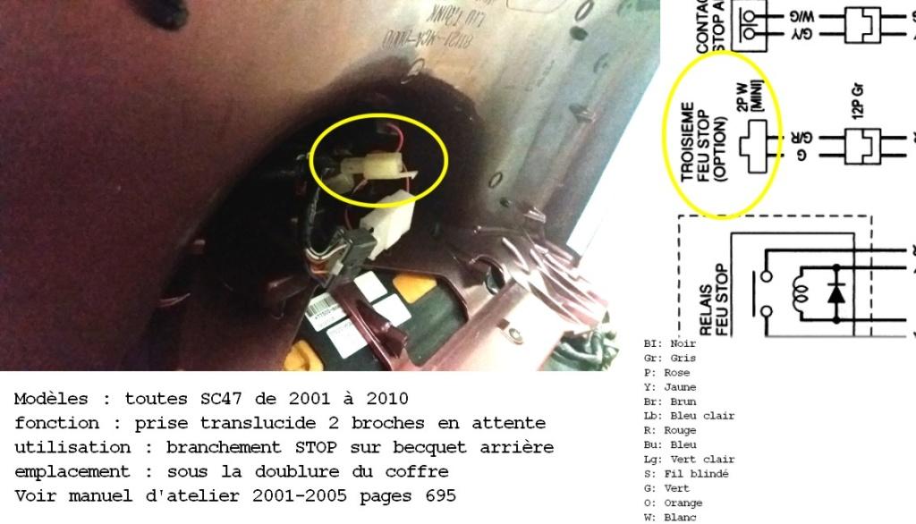 """Emplacement et rôle des différents connecteurs """"dispo"""".... Stop_b10"""