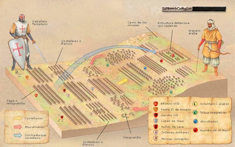 معركة العقاب (609ه - 1212م) صور Batall15