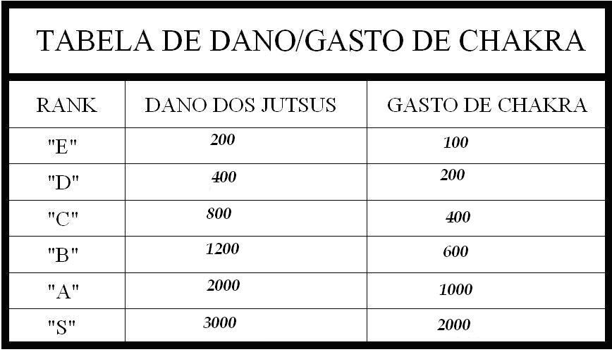 Tabela de dano e gasto de chakra Tabela11