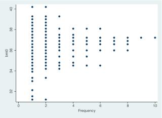 mes variables sont elles normales? Image023