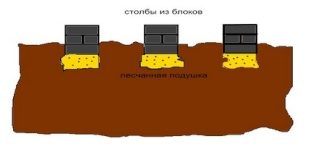 Фундамент Izblok10