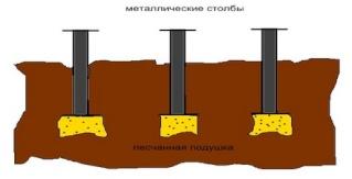 Фундамент Svai10
