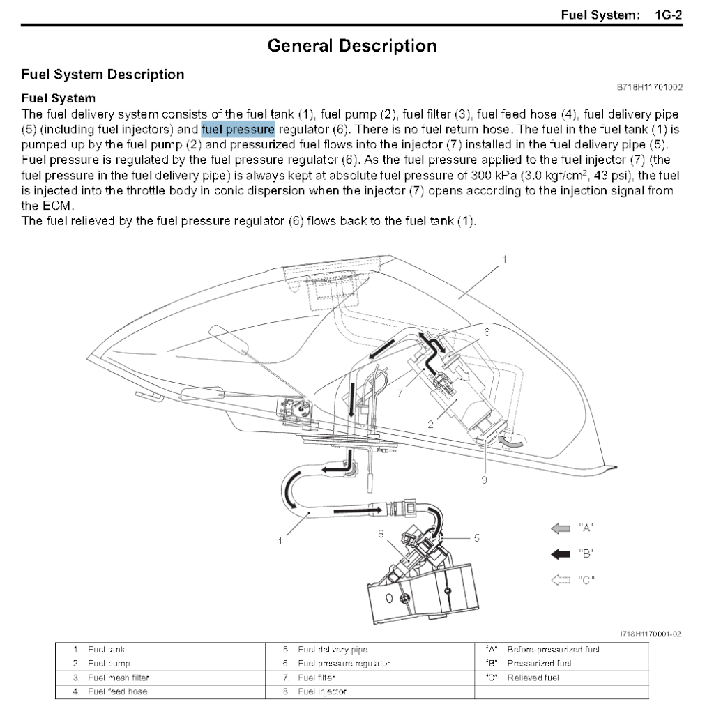 Removing That Damn Fuel Line General Pressure Diagram Barry Mcki Wrote Its In With The Pump Assembly Inside Tank Part 6 On Page 1b 1 And 1g 2 Gsf1250 Service Manual