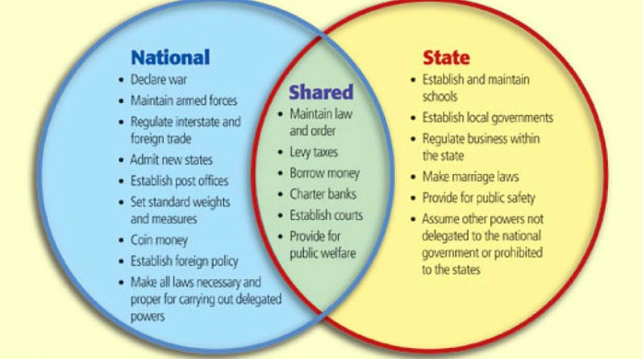 The Simple Advantageous Truth Of Federalism Federa10
