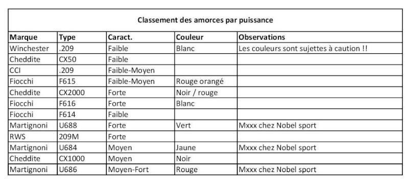 Correspondance des amorces 686  vs Cheddite CX 2000 - Page 5 Classe10