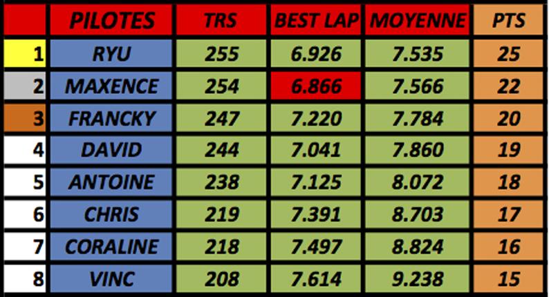 résultats championnat GT40 Mk1 Slot-it  (voitures fournies) M810