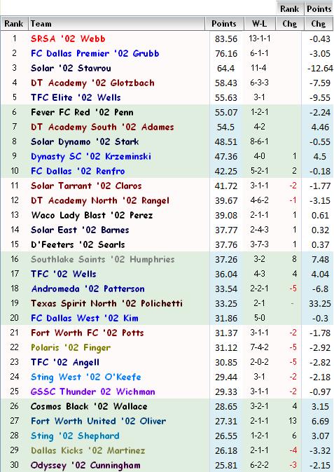 '02 Girls FBR Rankings - Week 5 02-fbr14