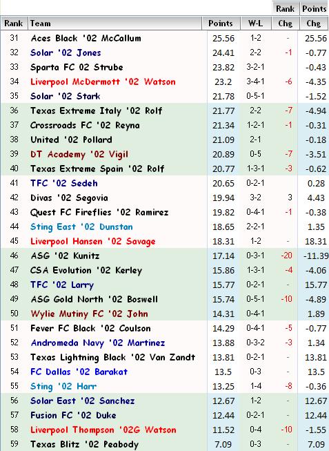 '02 Girls FBR Rankings - Week 5 02-fbr15