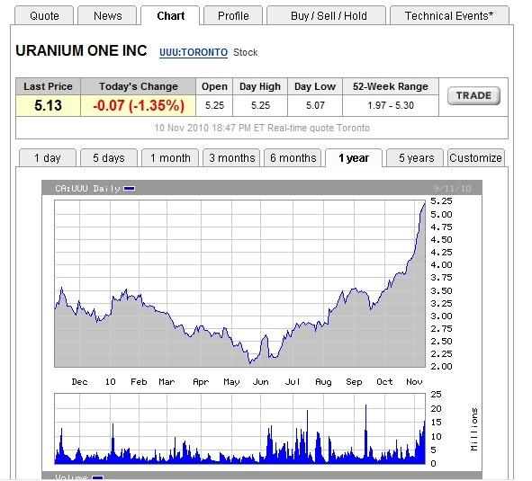 Uranium One Uuuquo10
