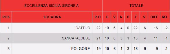 Campionato 11°giornata: folgore selinunte - Sancataldese 0-0 Immagi10