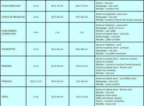 Calendrier Plantations.Calendrier Des Semis Et Plantations
