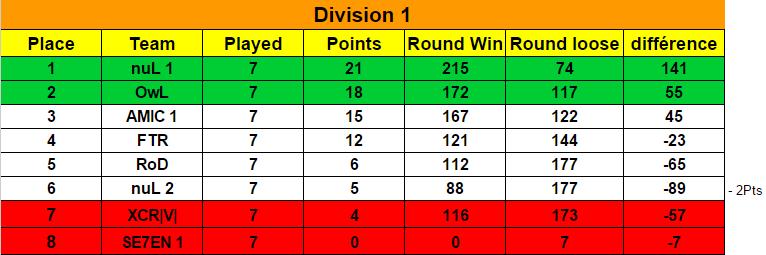 Ranking Season 6 / Classement Saison 6  Classe10