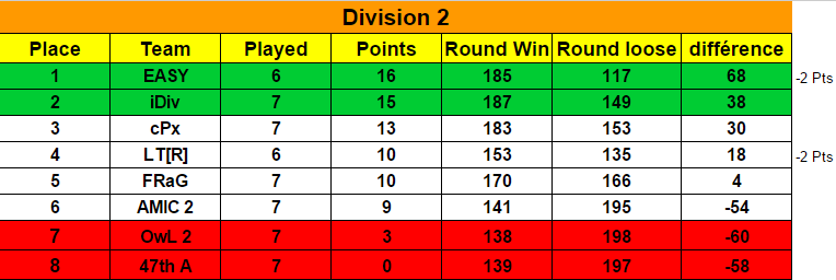 Ranking Season 6 / Classement Saison 6  Classe11