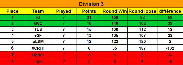 Ranking Season 6 / Classement Saison 6  Classe12