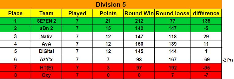 Ranking Season 6 / Classement Saison 6  Classe14