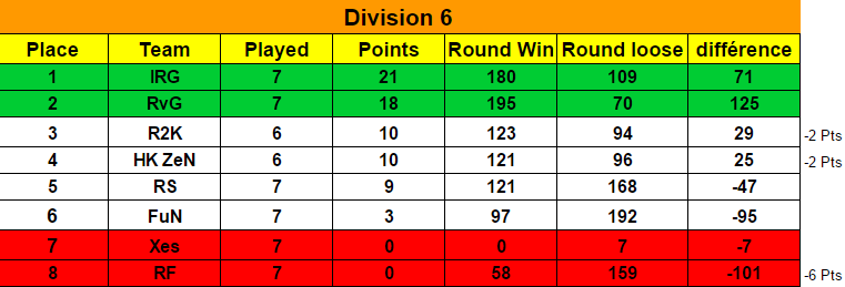 Ranking Season 6 / Classement Saison 6  Classe15