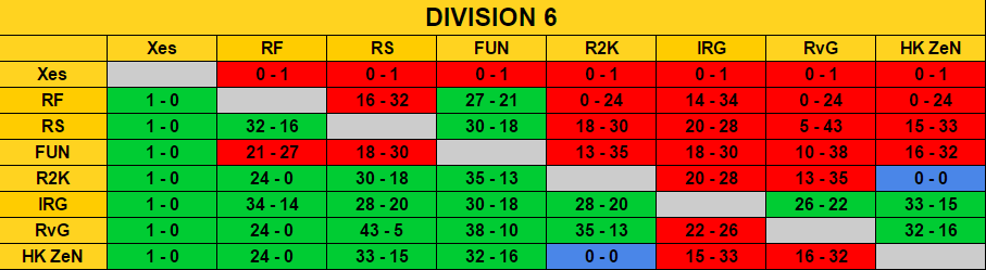 Ranking Season 6 / Classement Saison 6  Rencon15