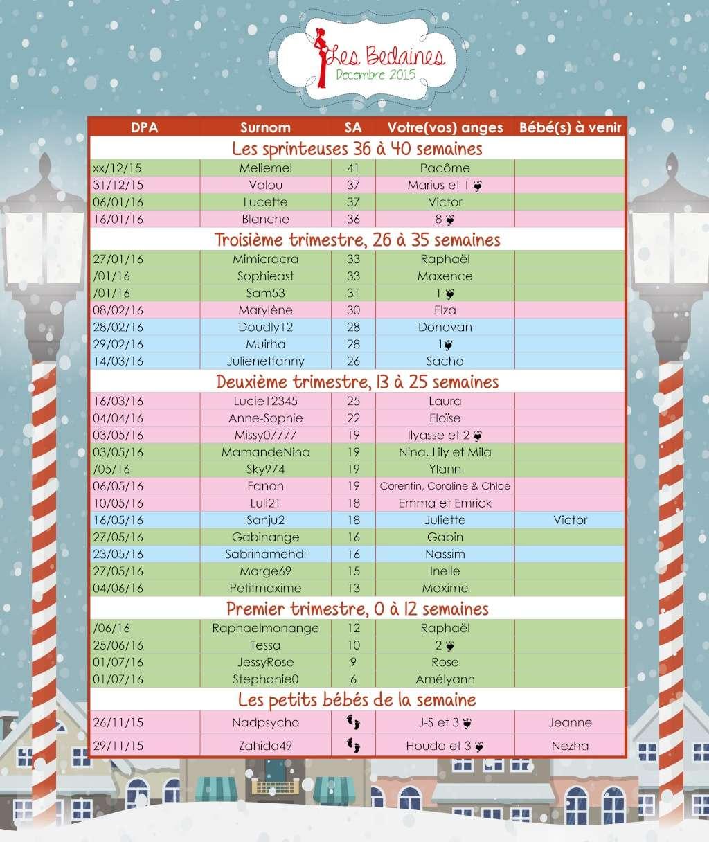 Tableau des bedaines couveuses du 30 novembre au 06 décembre 2015 Decemb14