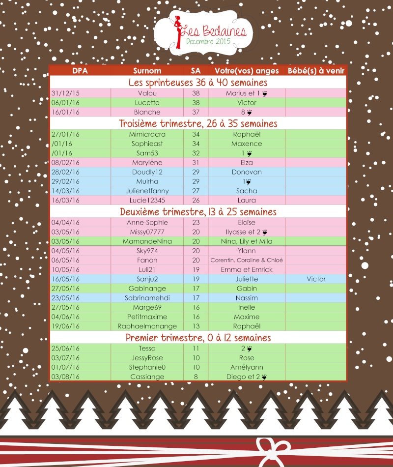 Tableau des bedaines couveuses du 07 au 13 décembre 2015  Decemb16