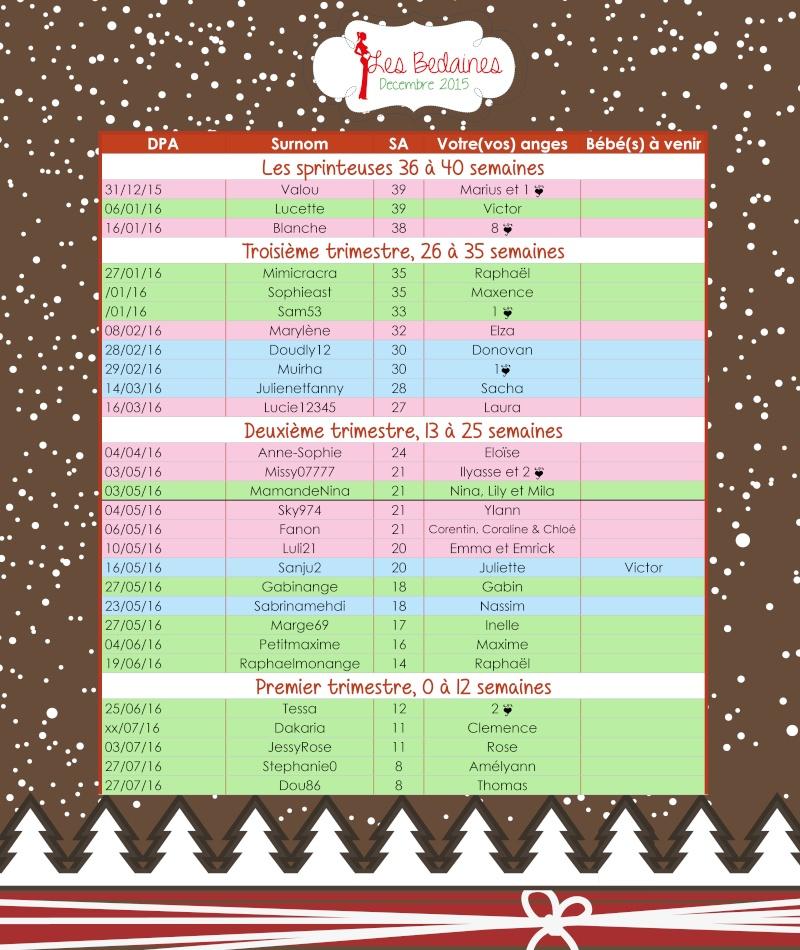 Tableau des bedaines couveuses du 14 au 20 décembre 2015 Decemb18
