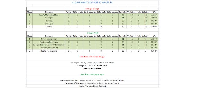 Calendrier, matchs et classement édition 27 Cdr_cl11