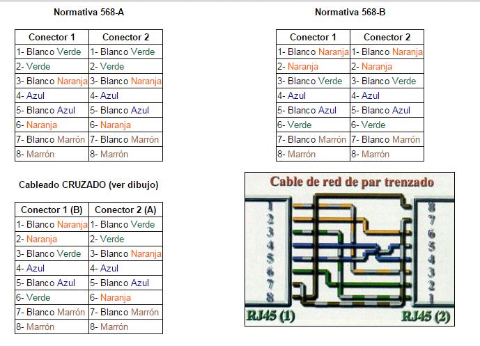 Esquema para cable red rj45 Cablea10