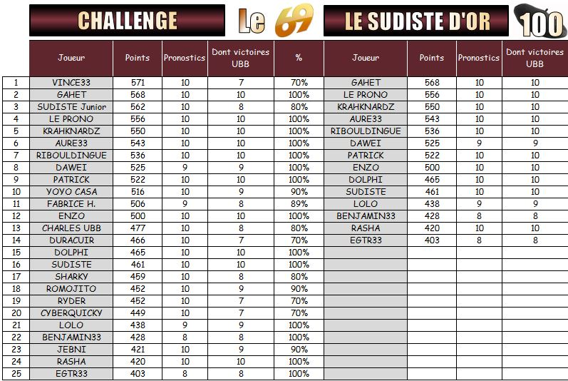 PRONOS 2015/2016 . SF - UBB - Page 3 Challe11