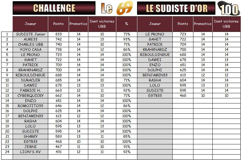 PRONOS 2015/2016 . UBB - RCT - Page 3 Challe15
