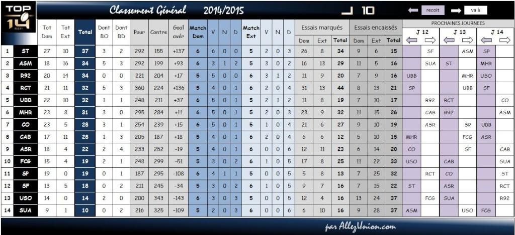 TOP14 CLASSEMENT SAISON 2015/2016 Classe13
