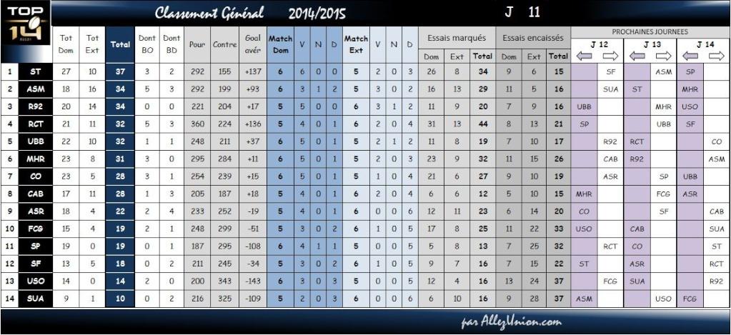 TOP14 CLASSEMENT SAISON 2015/2016 Classe15