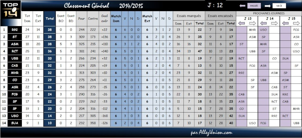 TOP14 CLASSEMENT SAISON 2015/2016 Classe18