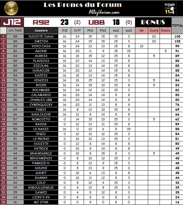 PRONOS 2015/2016 . R92 - UBB - Page 3 J1211