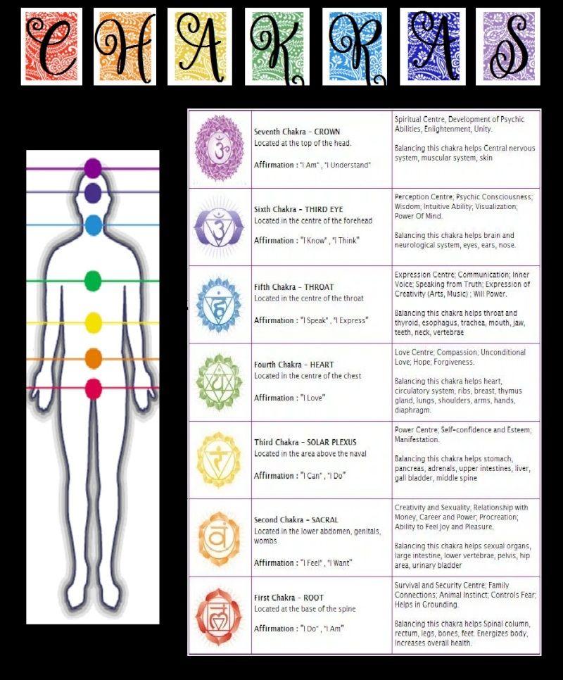 The Chakra Chart Chakra12