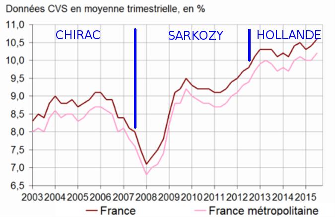 Chômage: un nouvel espoir - Page 11 Graph_10