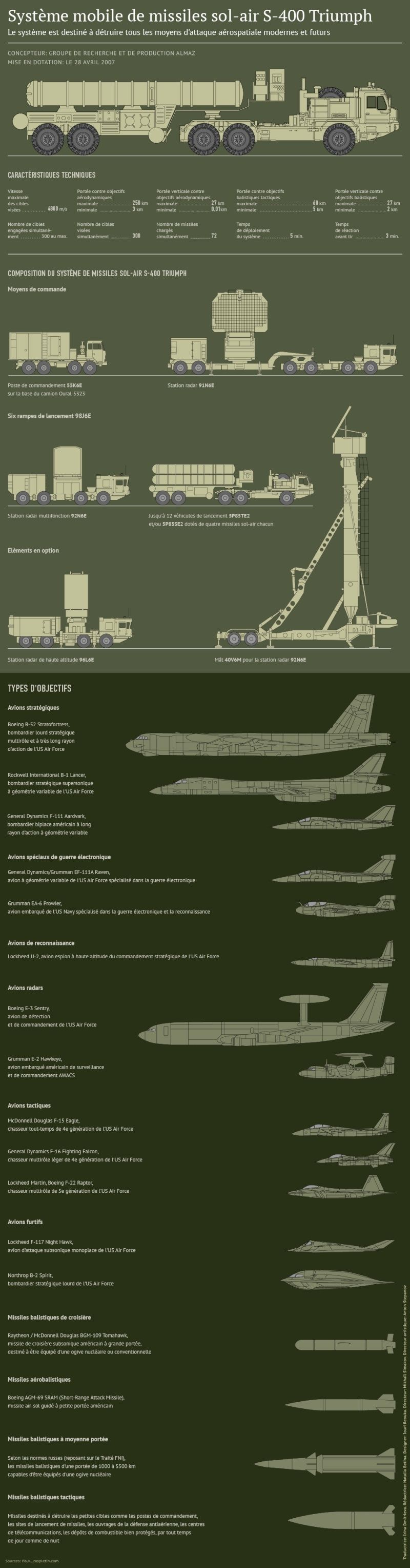 Armée Russe / Armed Forces of the Russian Federation - Page 6 127
